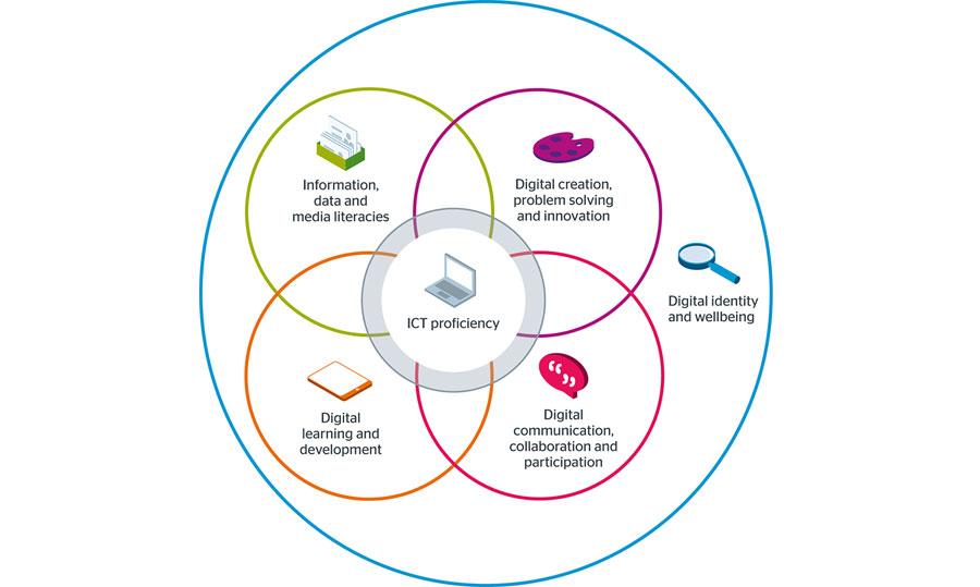 Jisc digital capability model