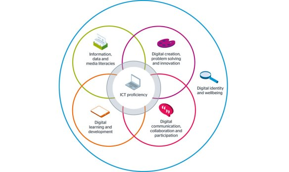 Jisc digital capability model