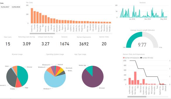 myRAU analytics dashboard