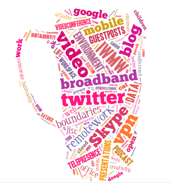 A tag cloud of the topics covered on my Remote worker blog